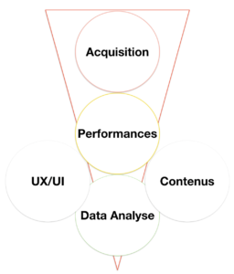 Data Analyst UX Performances digitales